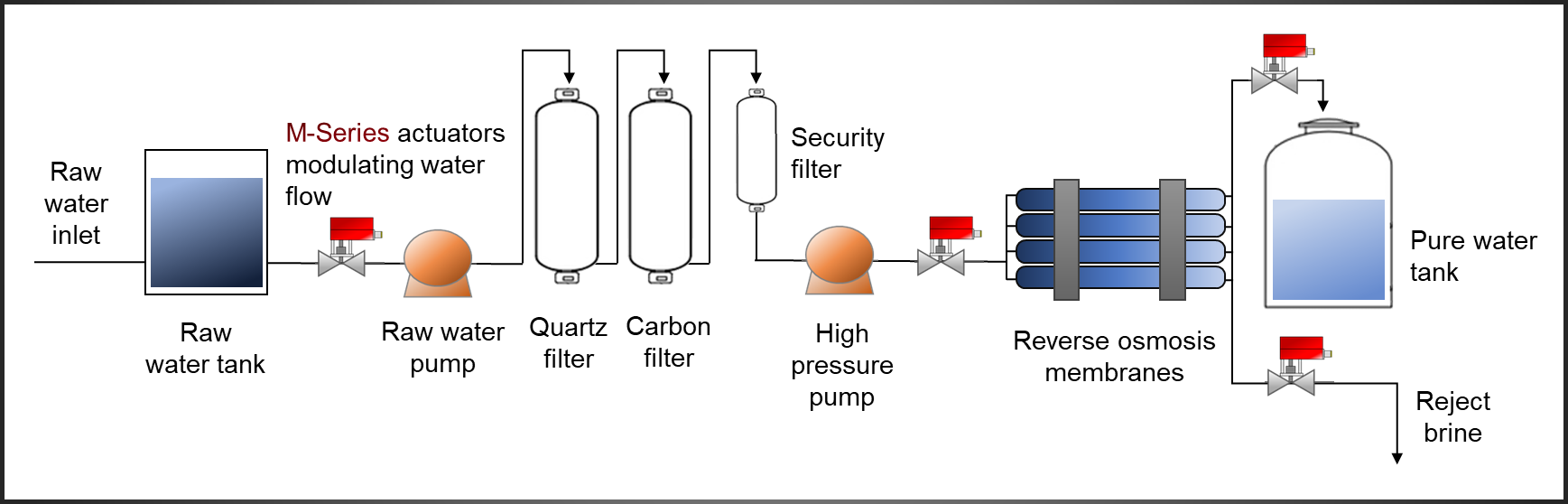 Hanbay Reverse Osmosis Applications Actuator Schematic Diagram Description The Above Depicts A Simplified Of System Equipped With M Series Valve Actuators
